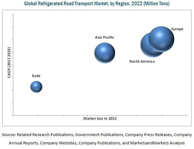 Refrigerated Transport Market