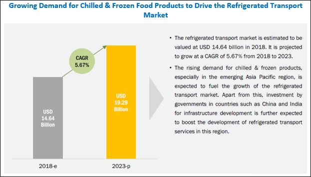 Refrigerated Transport Market