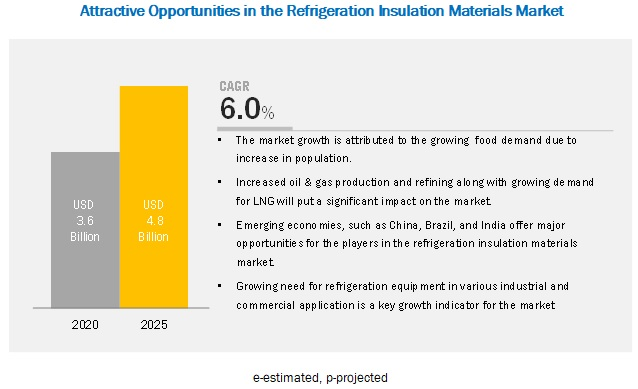Refrigeration Insulation Materials Market