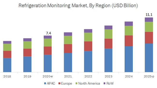 Refrigeration Monitoring Market