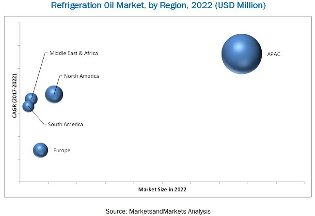 Refrigeration Oil Market