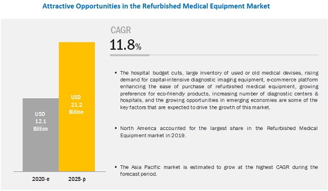 Refurbished Medical Equipment Market - Global Forecast to 2025 | MarketsandMarkets