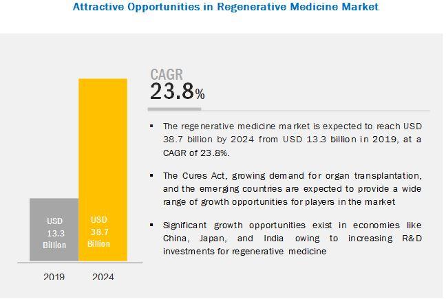 Regenerative Medicine Market - 2024 | MarketsandMarkets