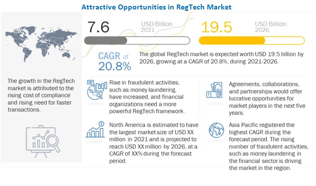 RegTech Market by Application & Vertical - 2023 | MarketsandMarkets