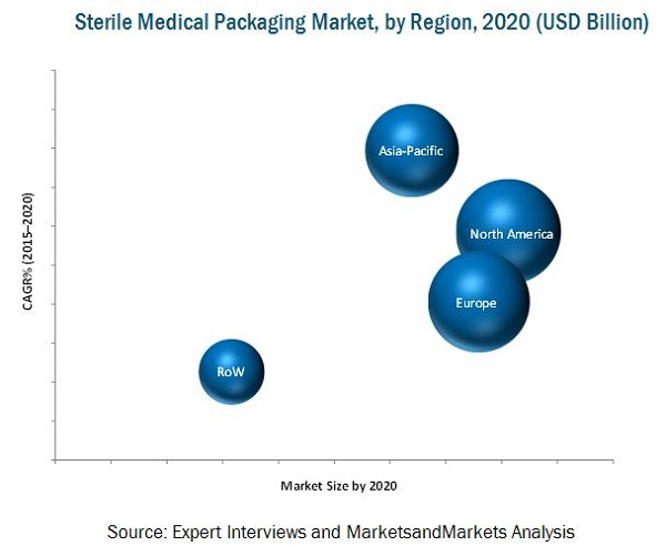 Regulatory Environment and Impact Analysis- Sterile Packaging Market