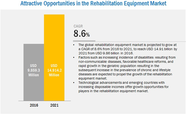 Rehab Equipment Market