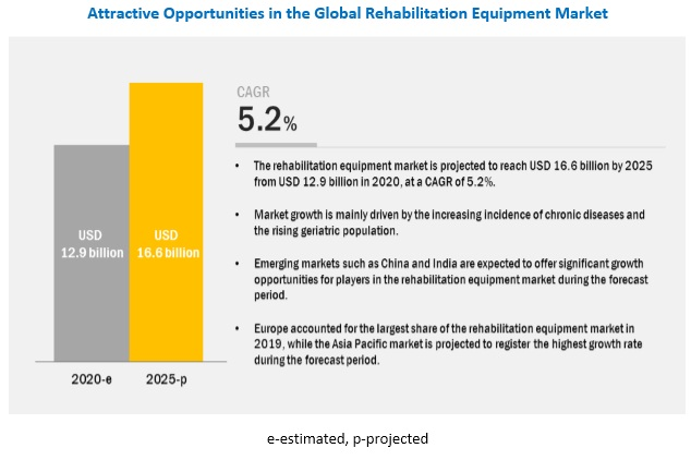 Rehabilitation Equipment Market - Attractive Opportunities in the Rehabilitation Equipment Market