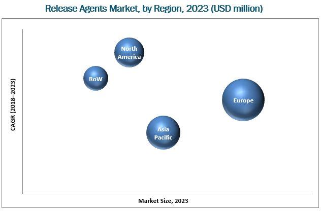 Release Agents Market