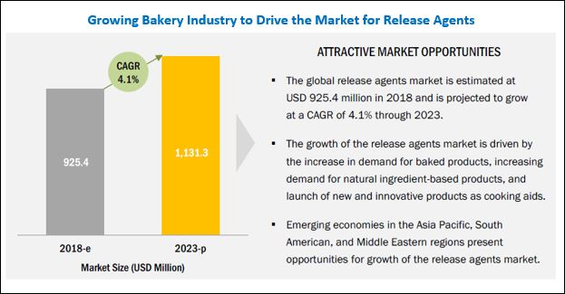 Release Agents Market