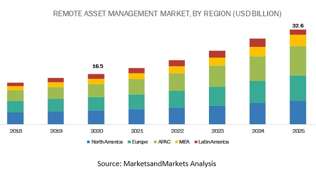 Remote Asset Management Market