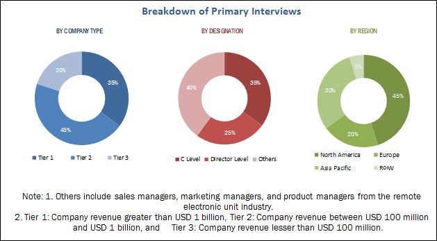 Remote Electronic Unit Market