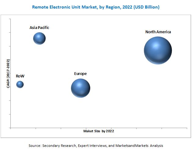Remote Electronic Unit Market