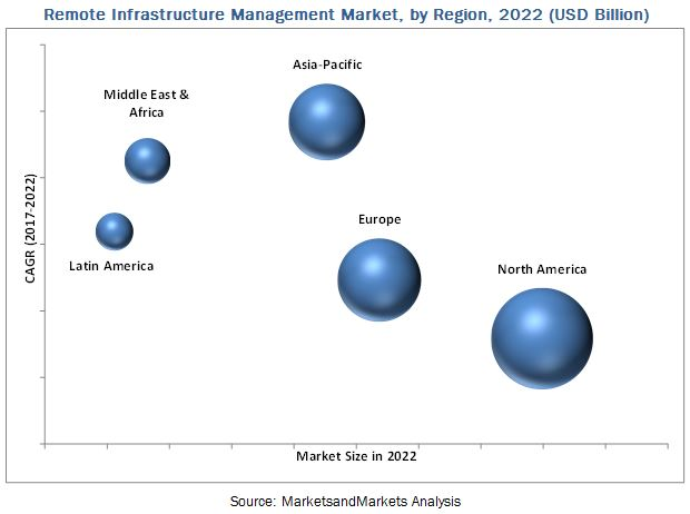 Remote Infrastructure Management Market