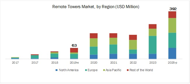 Remote Towers Market