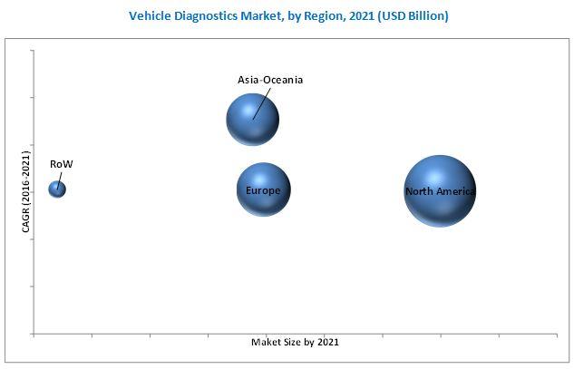 Remote Vehicle Diagnostics Market