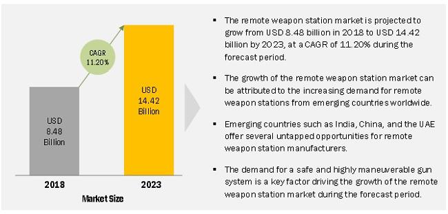 Remote Weapon Station Market