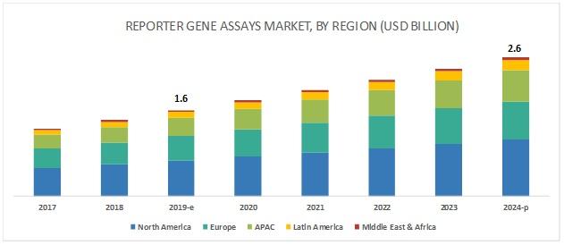 Reporter Gene Assay Market