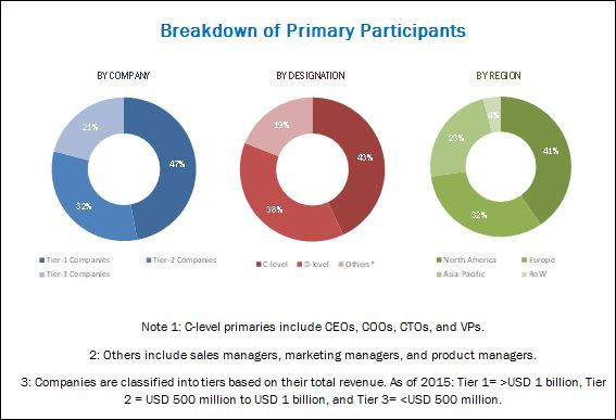 Research Antibodies Market - Breakdown of Primary Interviews