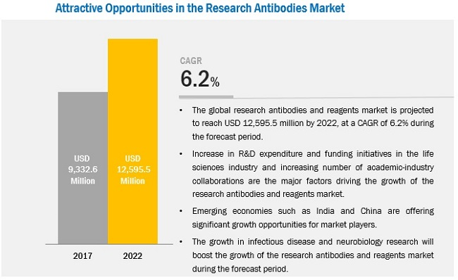 Research Antibodies Market - Attractive Opportunities by 2022