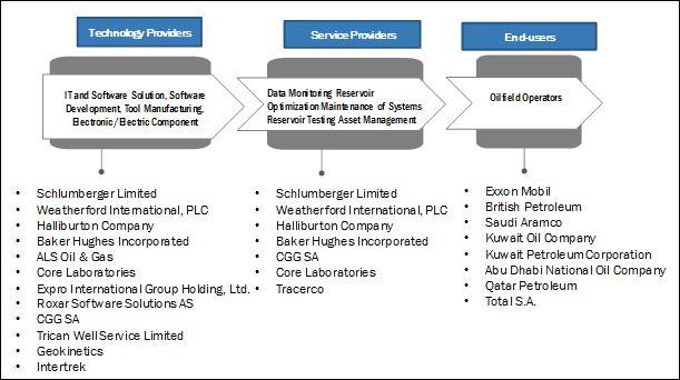 Reservoir Analysis Market – 2022   MarketsandMarkets™