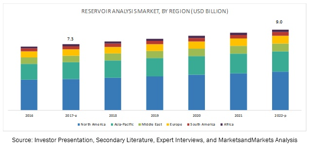Reservoir Analysis Market