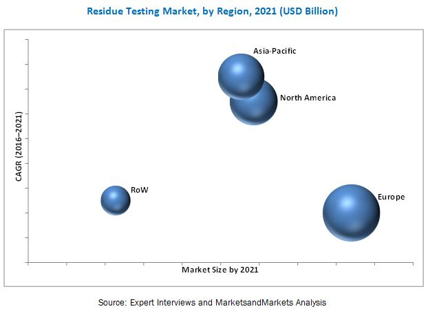 Residue Testing Market