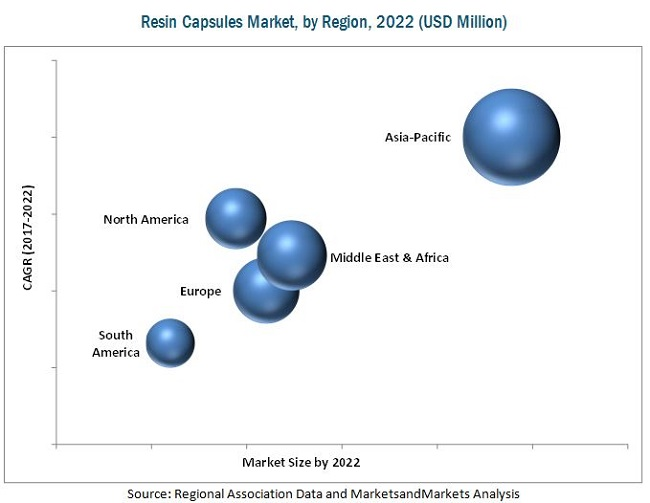 Resin Capsules Market