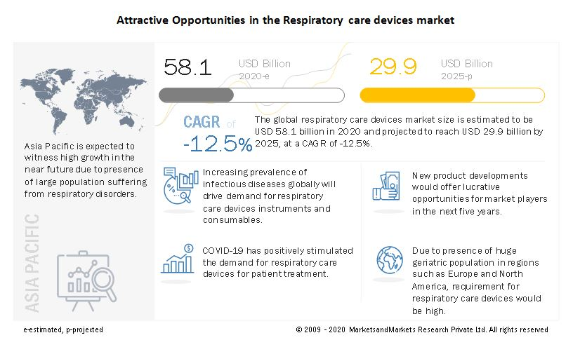 Respiratory Care Devices Market - Attractive Opportunities