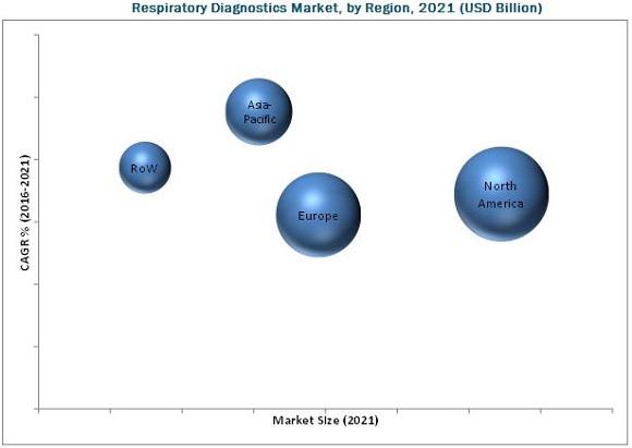 Respiratory Diagnostics Market
