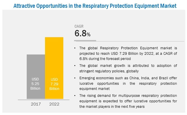 Respiratory Protection Equipment Market