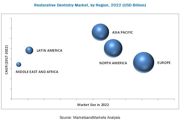 Restorative Dentistry Market by Equipment & End User