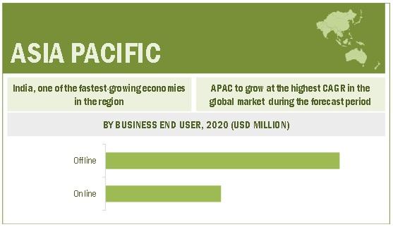 Retail Analytics Market By Region