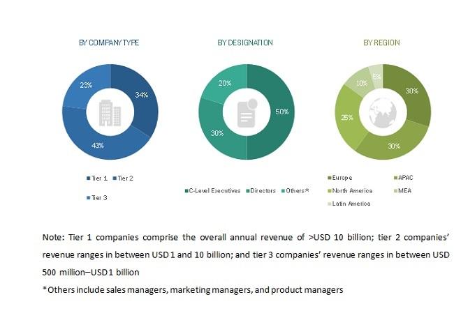 Retail Analytics Market Size