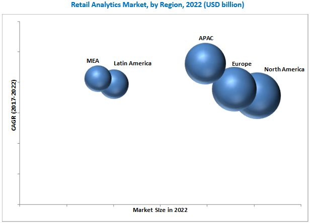 7ad7b66dacf1 Retail Analytics Market by Application   Component - Global Forecast ...