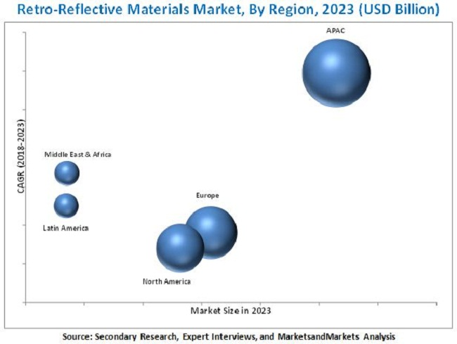 Retro-Reflective Materials Market