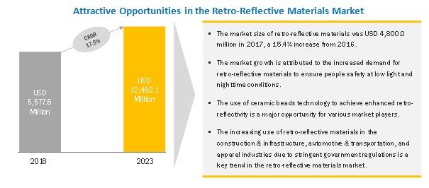 Retro-Reflective Materials Market
