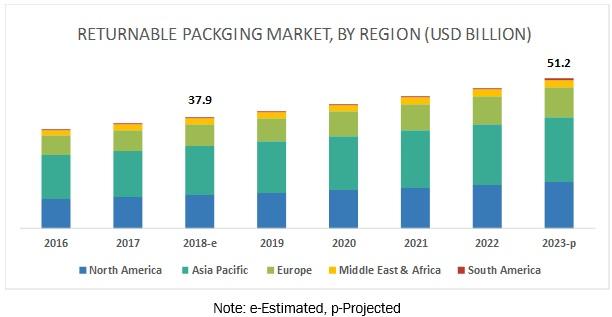 Returnable Packaging Market