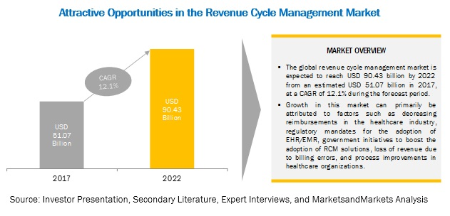 Revenue Cycle Management Market