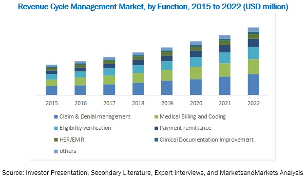 Revenue Cycle Management Market: Breakdown of Primary Interviews