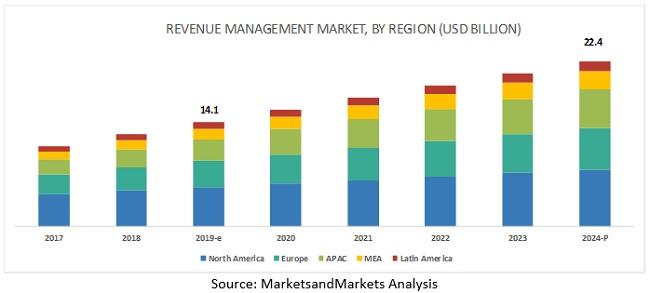 Revenue Management Market