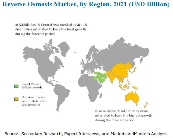 Reverse Osmosis Membrane Market