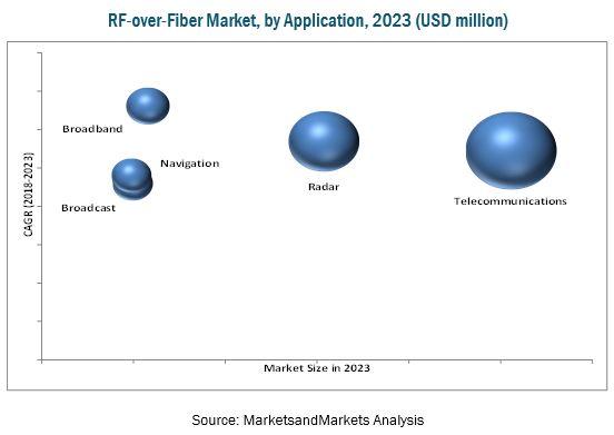 RF-over-Fiber Market