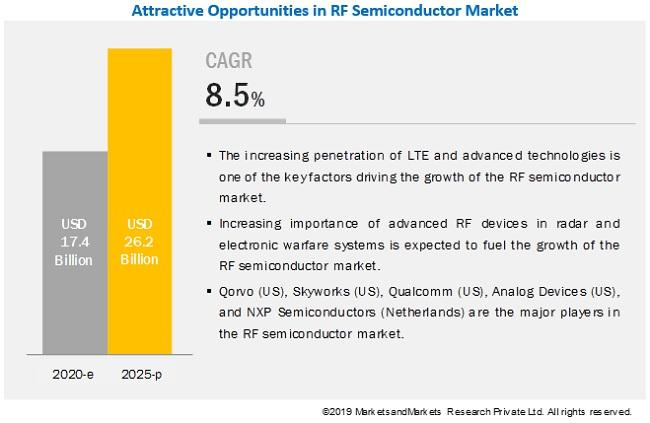 RF Power Semiconductor Market