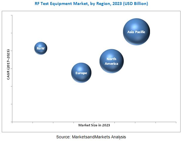 Rf Test Equipment Market Size Growth Trend And