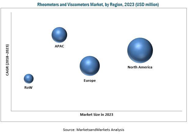 Rheometer & Viscometer Market
