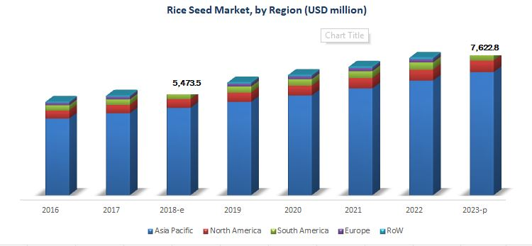 Rice Seeds Market