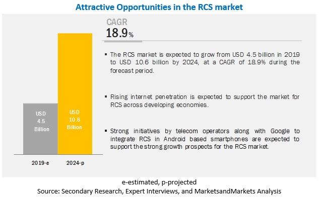 Rich Communication Services Market