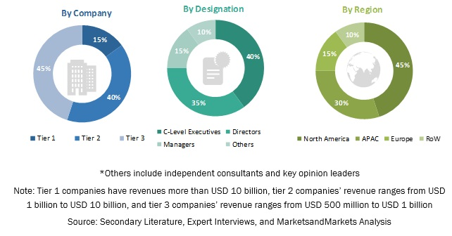 Rich Communication Services Market