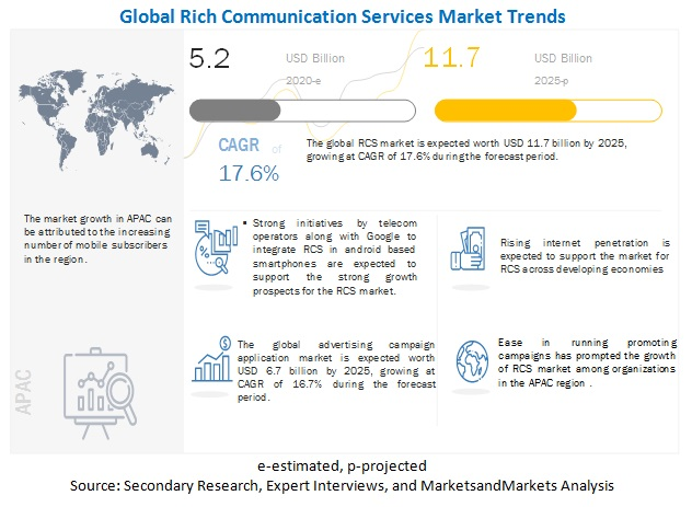 Rich Communication Services (RCS) Market