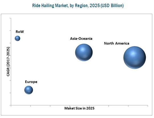 Ride Hailing Market